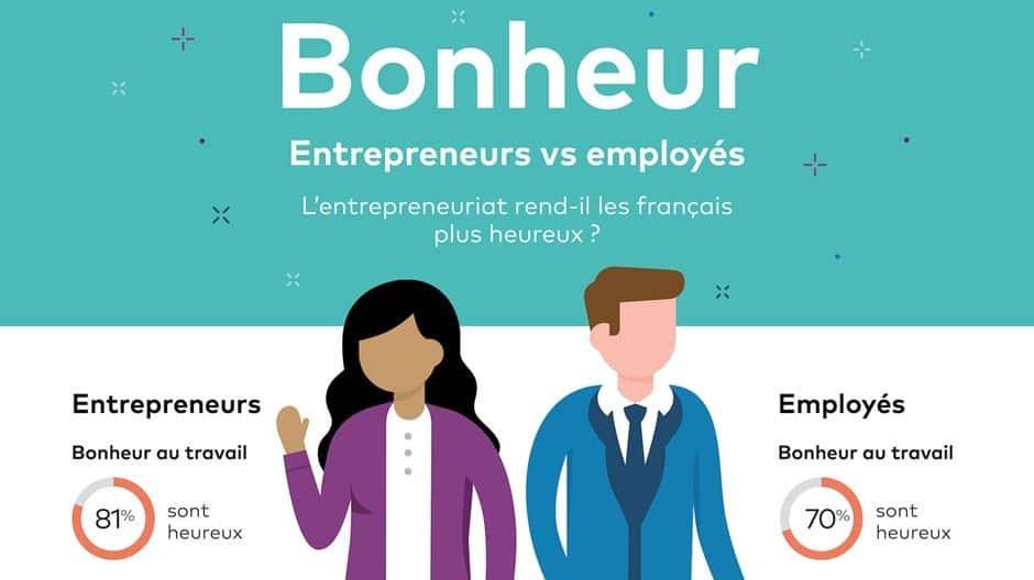 Infographie bonheur entrepreneur salarie