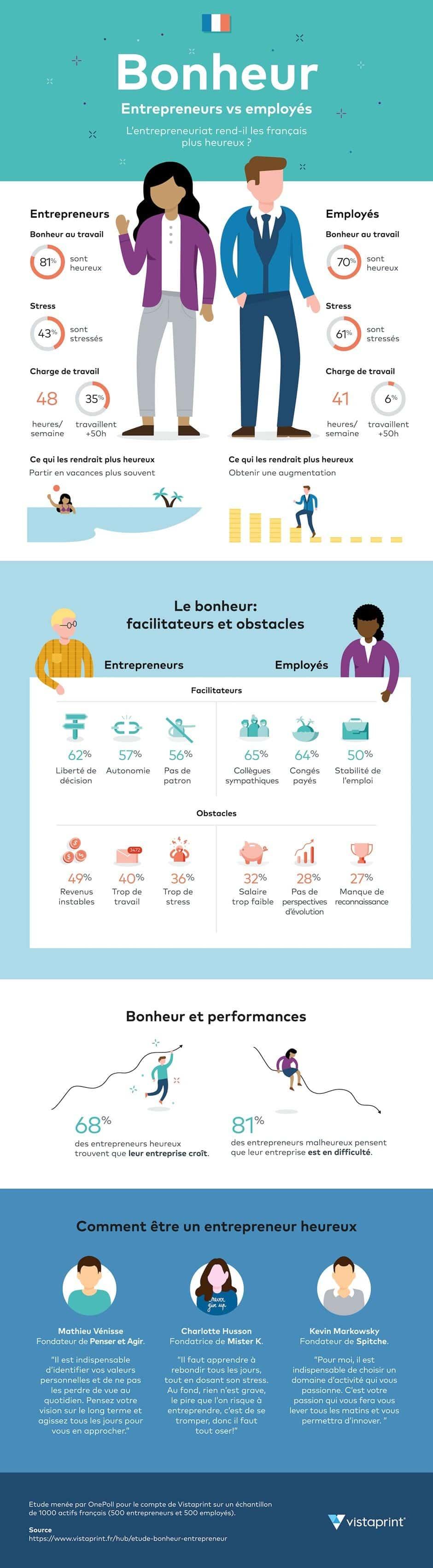 Infographie bonheur entrepreneur